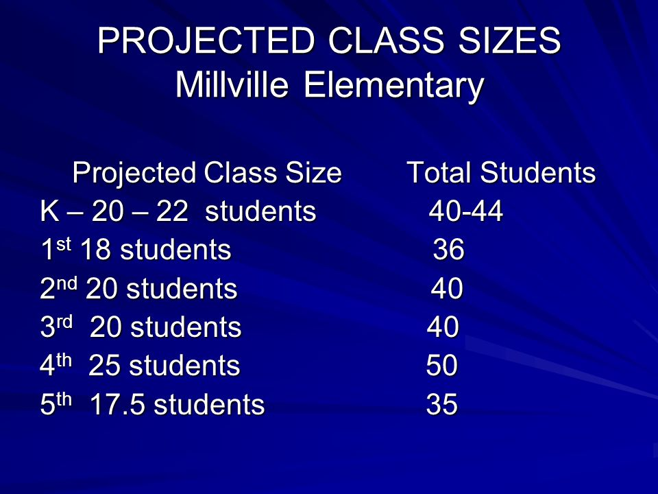PROJECTED CLASS SIZES Millville Elementary Projected Class Size Total Students Projected Class Size Total Students K – 20 – 22 students 40-44 1 st 18 students 36 2 nd 20 students 40 3 rd 20 students 40 4 th 25 students 50 5 th 17.5 students 35