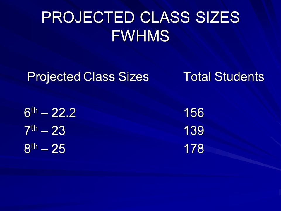 PROJECTED CLASS SIZES FWHMS Projected Class Sizes Total Students Projected Class Sizes Total Students 6 th – 22.2 156 6 th – 22.2 156 7 th – 23 139 7 th – 23 139 8 th – 25 178 8 th – 25 178