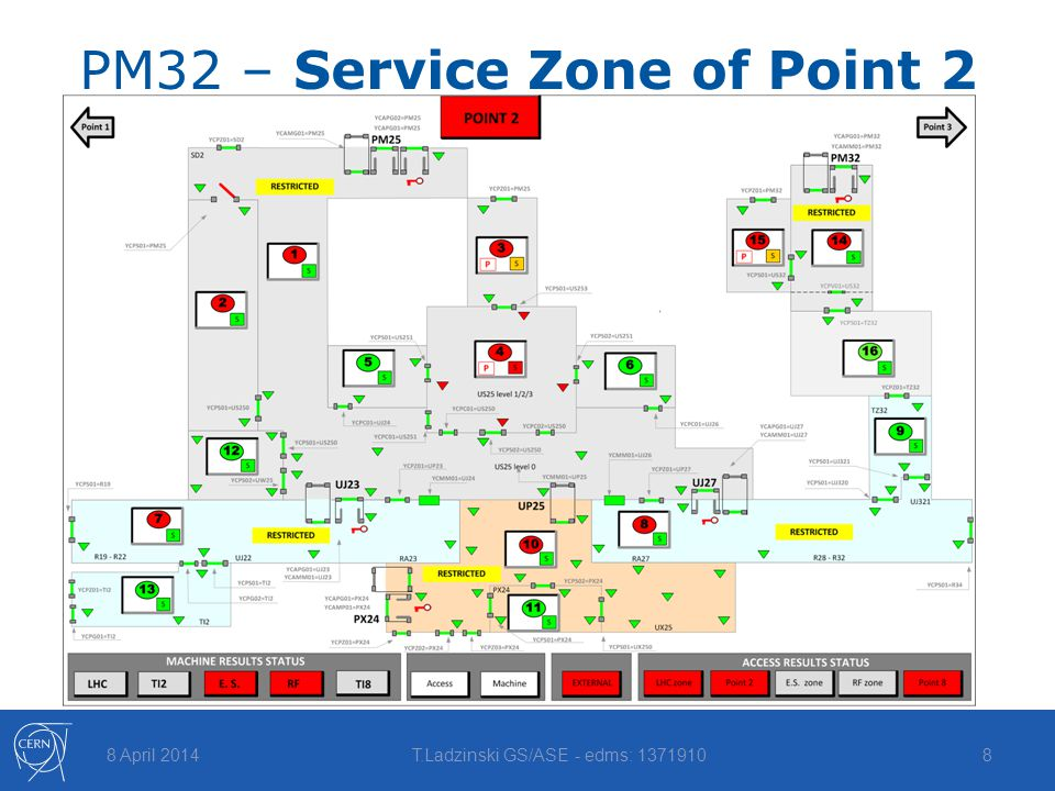 PM32 – Service Zone of Point 2 8 April 2014T.Ladzinski GS/ASE - edms: 13719108