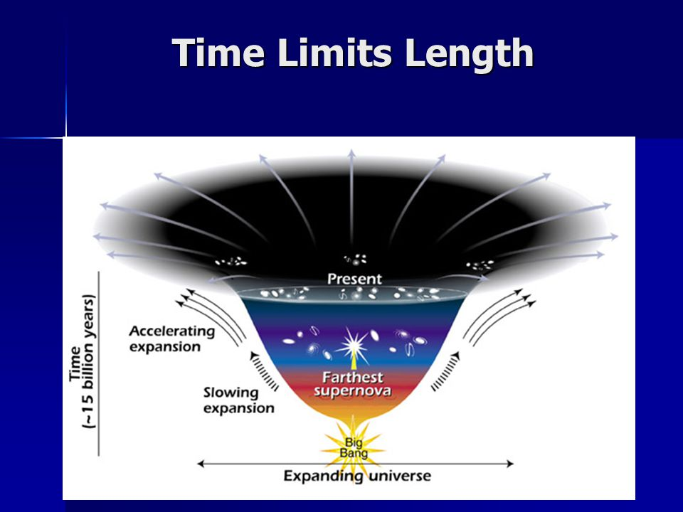 Time Limits Length