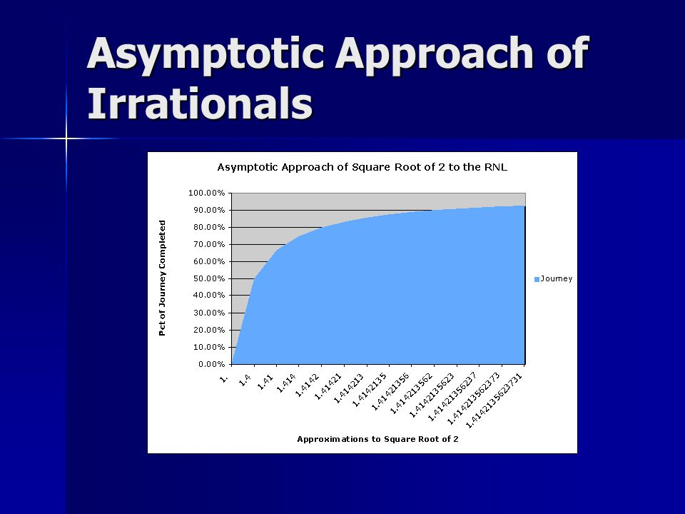 Asymptotic Approach of Irrationals