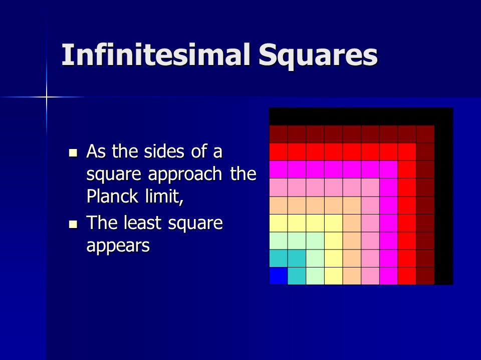 Infinitesimal Squares As the sides of a square approach the Planck limit, As the sides of a square approach the Planck limit, The least square appears The least square appears