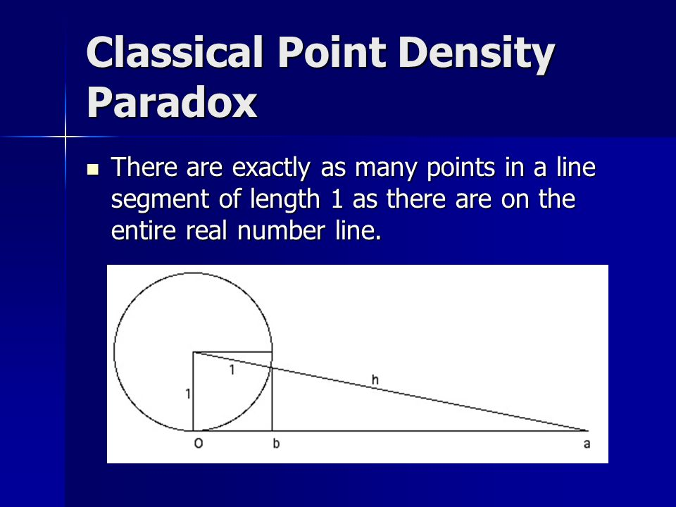 Classical Point Density Paradox There are exactly as many points in a line segment of length 1 as there are on the entire real number line.