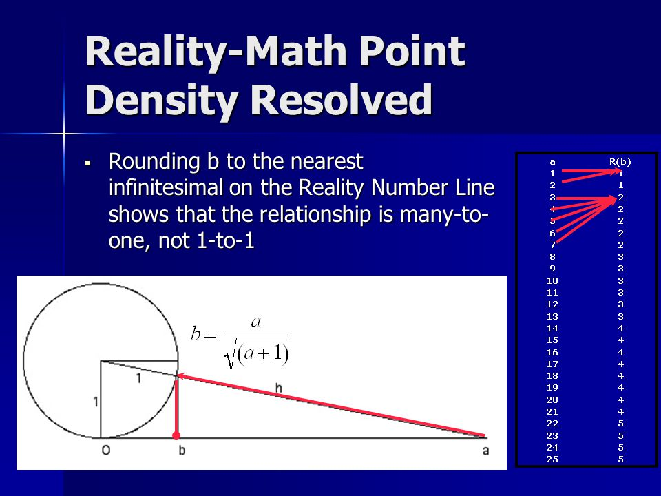 Reality-Math Point Density Resolved  Rounding b to the nearest infinitesimal  on the Reality Number Line shows that the relationship is many-to- one, not 1-to-1