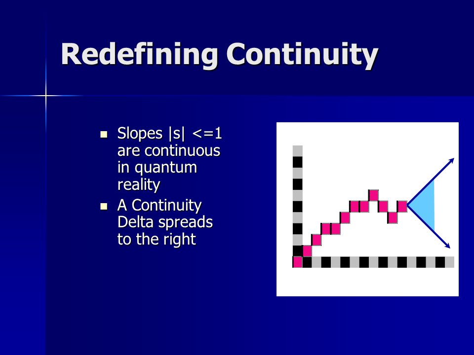 Redefining Continuity Slopes |s| <=1 are continuous in quantum reality Slopes |s| <=1 are continuous in quantum reality A Continuity Delta spreads to the right A Continuity Delta spreads to the right