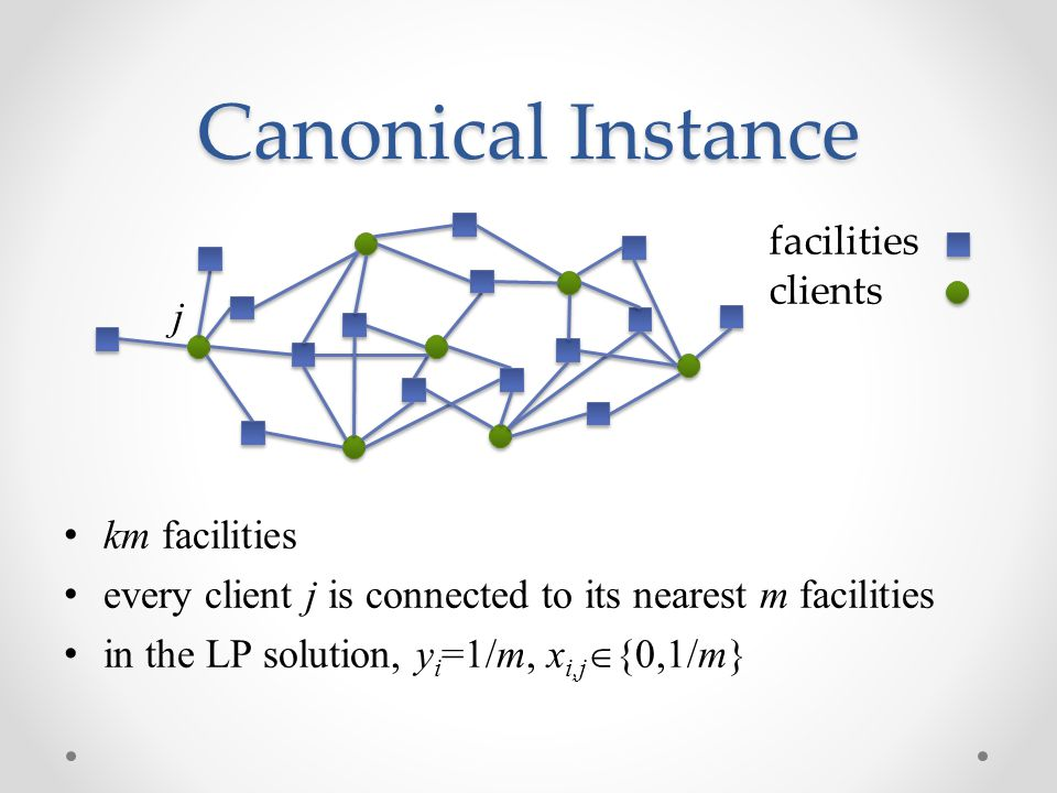 Canonical Instance km facilities every client j is connected to its nearest m facilities in the LP solution, y i =1/m, x i,j  {0,1/m} facilities clients j