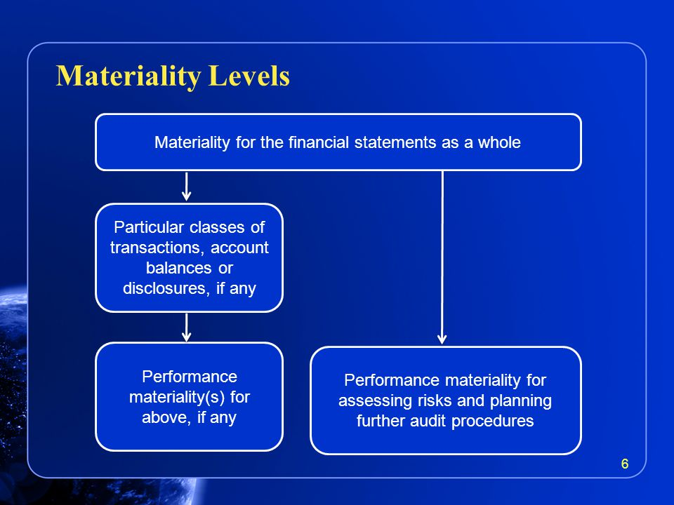 Materiality Levels 6 Materiality for the financial statements as a whole Particular classes of transactions, account balances or disclosures, if any Performance materiality(s) for above, if any Performance materiality for assessing risks and planning further audit procedures