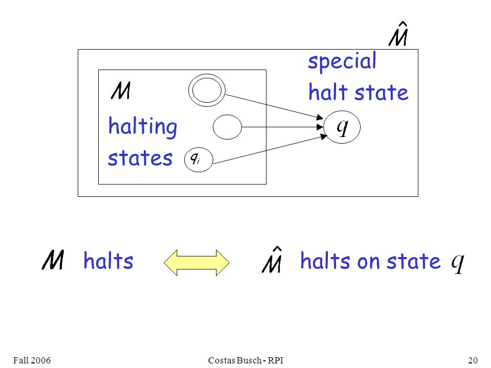 Fall 2006Costas Busch - RPI20 halts on statehalts halting states special halt state
