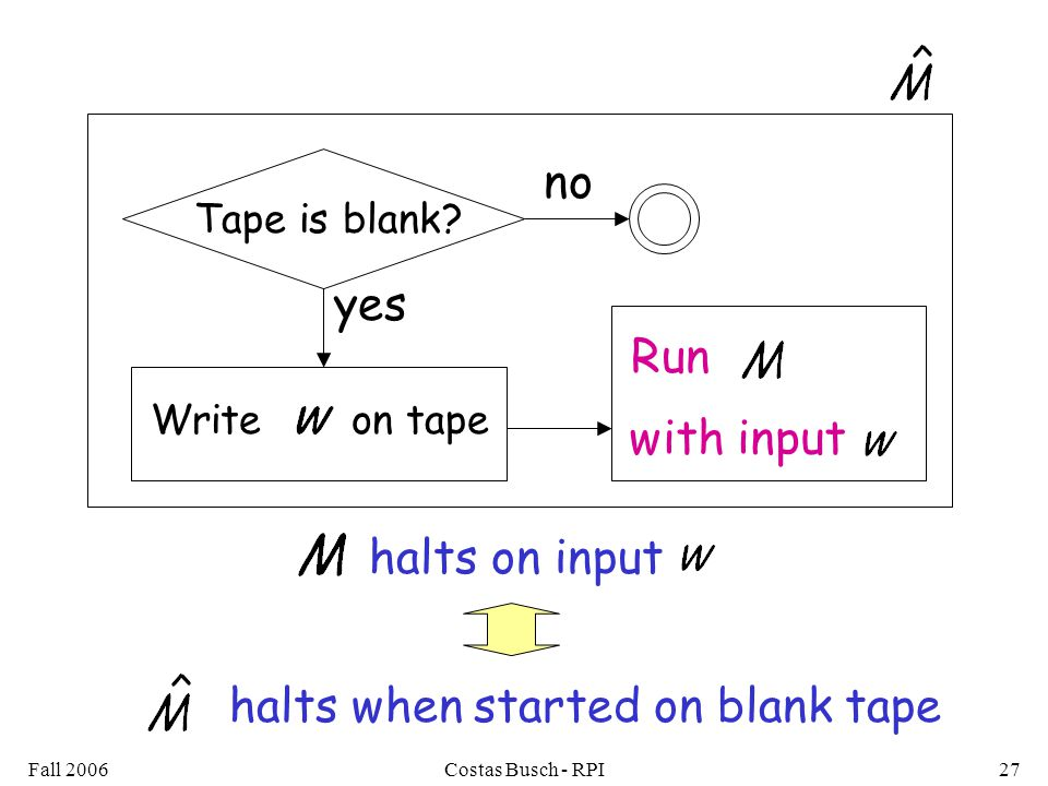 Fall 2006Costas Busch - RPI27 halts when started on blank tape halts on input no yes Write on tape Tape is blank.