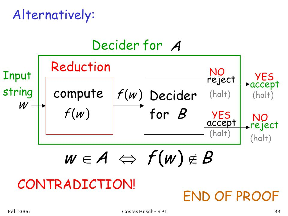 Fall 2006Costas Busch - RPI33 Decider for Decider for compute accept reject accept reject (halt) Input string Reduction END OF PROOF CONTRADICTION.