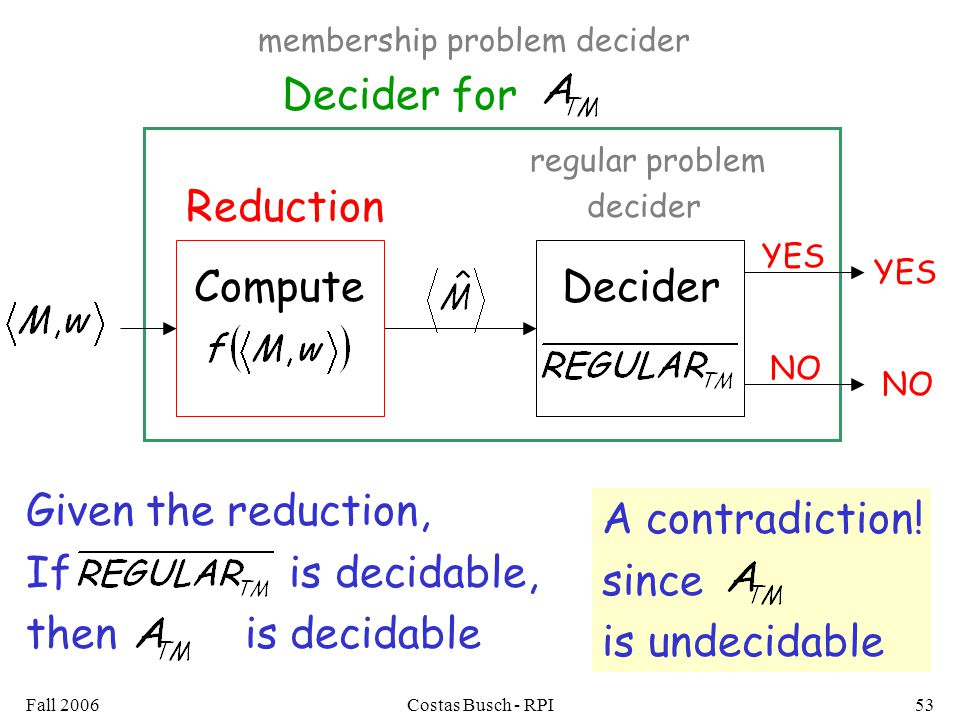 Fall 2006Costas Busch - RPI53 Decider for YES NO regular problem decider DeciderCompute Reduction YES NO Given the reduction, If is decidable, then is decidable membership problem decider A contradiction.