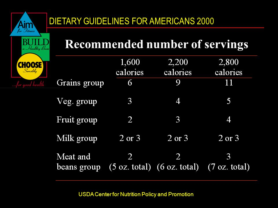 DIETARY GUIDELINES FOR AMERICANS 2000 USDA Center for Nutrition Policy and Promotion Recommended number of servings