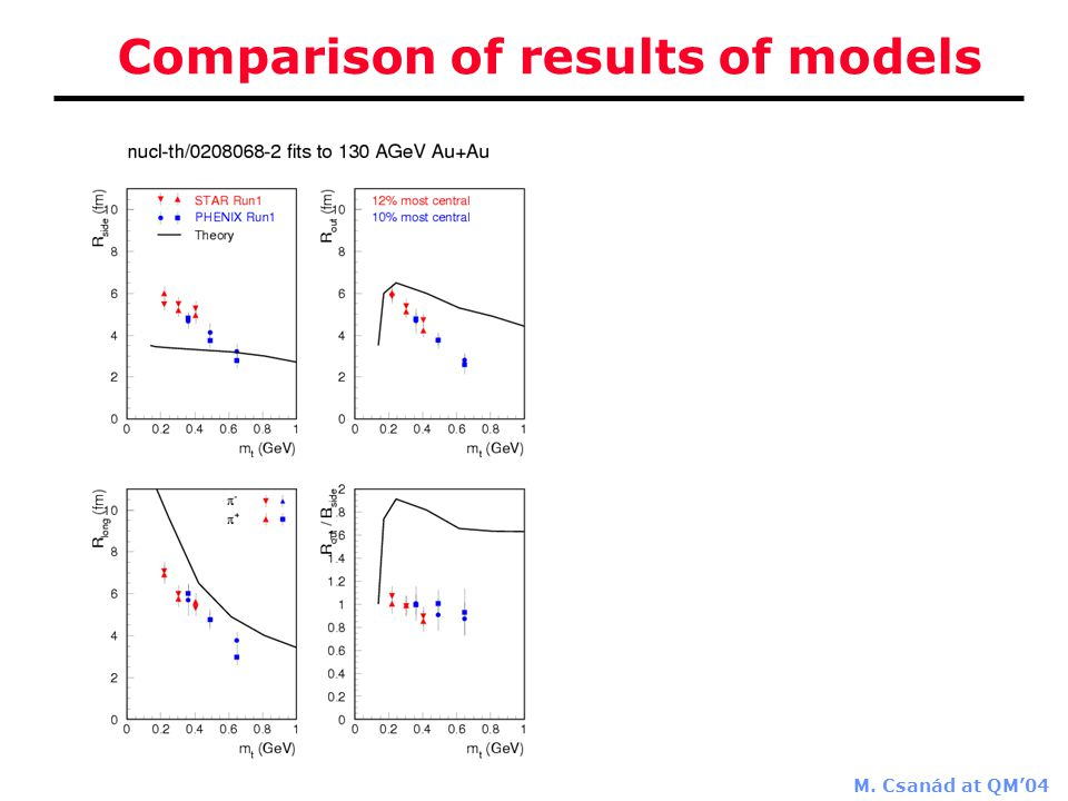 M. Csanád at QM'04 Comparison of results of models