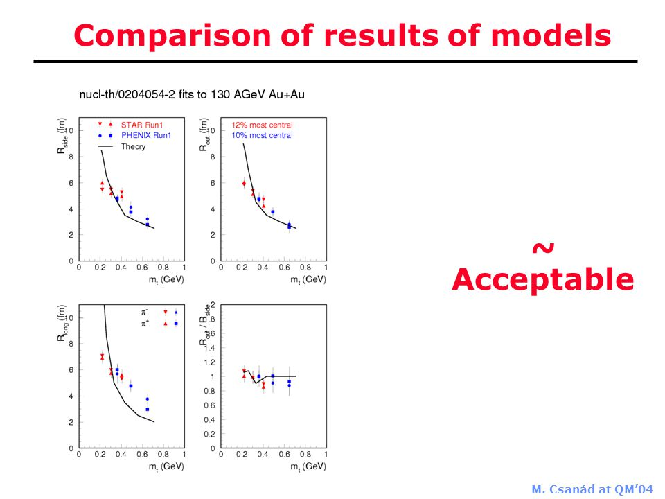 M. Csanád at QM'04 Comparison of results of models ~ Acceptable