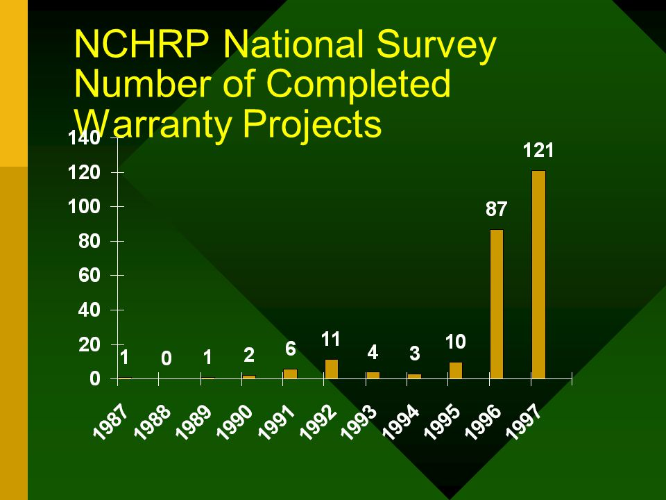 NCHRP National Survey Number of Completed Warranty Projects