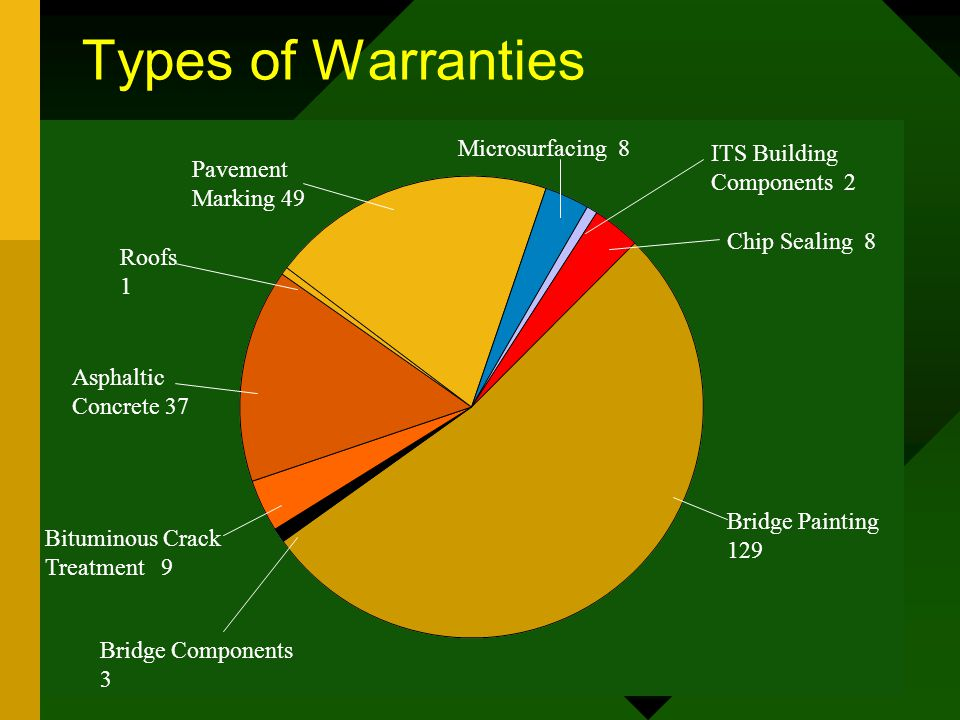 Types of Warranties Bridge Painting 129 Bridge Components 3 Bituminous Crack Treatment 9 Asphaltic Concrete 37 Roofs 1 Pavement Marking 49 Microsurfacing 8 ITS Building Components 2 Chip Sealing 8