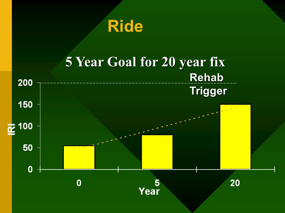 Ride Rehab Trigger 5 Year Goal for 20 year fix