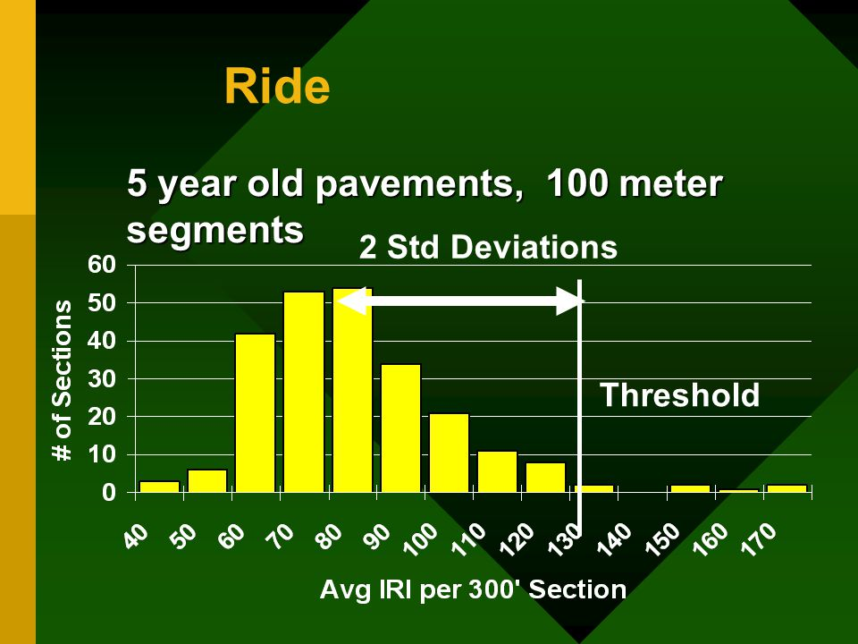 Ride 5 year old pavements, 100 meter segments 2 Std Deviations Threshold