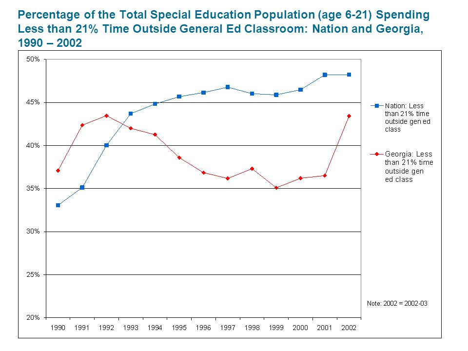 Percentage of the Total Special Education Population (age 6-21) Spending Less than 21% Time Outside General Ed Classroom: Nation and Georgia, 1990 – 2002