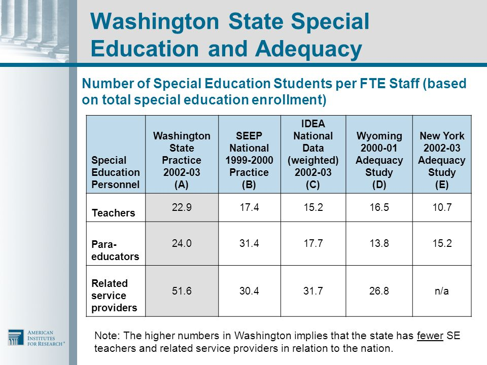 Washington State Special Education and Adequacy Number of Special Education Students per FTE Staff (based on total special education enrollment) Special Education Personnel Washington State Practice 2002-03 (A) SEEP National 1999-2000 Practice (B) IDEA National Data (weighted) 2002-03 (C) Wyoming 2000-01 Adequacy Study (D) New York 2002-03 Adequacy Study (E) Teachers 22.917.415.216.510.7 Para- educators 24.031.417.713.815.2 Related service providers 51.630.431.726.8n/a Note: The higher numbers in Washington implies that the state has fewer SE teachers and related service providers in relation to the nation.