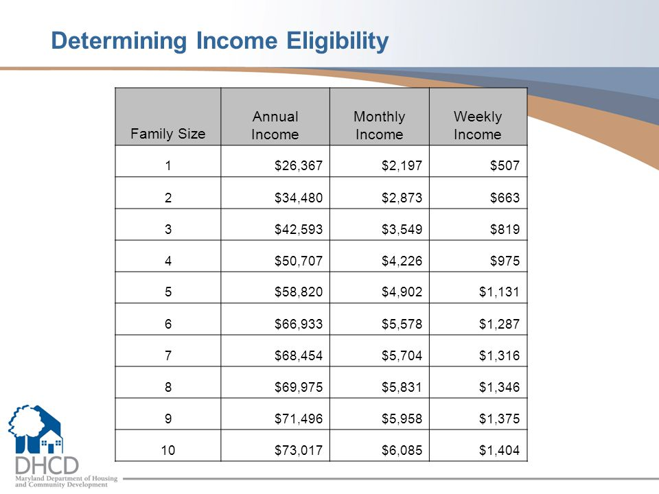 Family Size Annual Income Monthly Income Weekly Income 1$26,367$2,197$507 2$34,480$2,873$663 3$42,593$3,549$819 4$50,707$4,226$975 5$58,820$4,902$1,131 6$66,933$5,578$1,287 7$68,454$5,704$1,316 8$69,975$5,831$1,346 9$71,496$5,958$1,375 10$73,017$6,085$1,404 Determining Income Eligibility