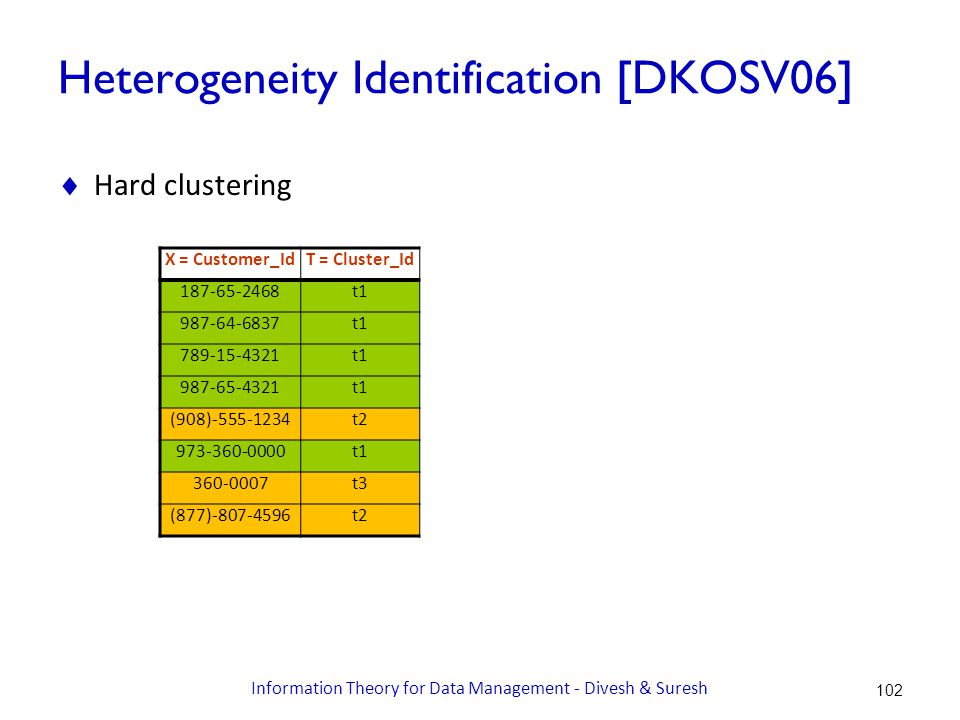 Heterogeneity Identification [DKOSV06]  Hard clustering X = Customer_IdT = Cluster_Id 187-65-2468t1 987-64-6837t1 789-15-4321t1 987-65-4321t1 (908)-555-1234t2 973-360-0000t1 360-0007t3 (877)-807-4596t2 102 Information Theory for Data Management - Divesh & Suresh