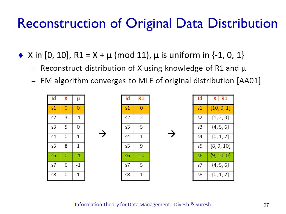 Reconstruction of Original Data Distribution  X in [0, 10], R1 = X + μ (mod 11), μ is uniform in {-1, 0, 1} – Reconstruct distribution of X using knowledge of R1 and μ – EM algorithm converges to MLE of original distribution [AA01] IdXμ s100 s23 s350 s401 s581 s60 s76 s801 → IdR1 s10 s22 s35 s41 s59 s610 s75 s81 → IdX | R1 s1{10, 0, 1} s2{1, 2, 3} s3{4, 5, 6} s4{0, 1, 2} s5{8, 9, 10} s6{9, 10, 0} s7{4, 5, 6} s8{0, 1, 2} 27 Information Theory for Data Management - Divesh & Suresh