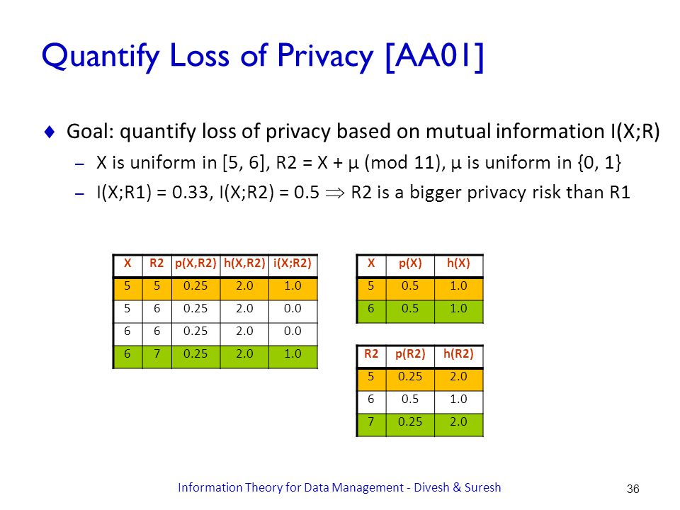 Quantify Loss of Privacy [AA01]  Goal: quantify loss of privacy based on mutual information I(X;R) – X is uniform in [5, 6], R2 = X + μ (mod 11), μ is uniform in {0, 1} – I(X;R1) = 0.33, I(X;R2) = 0.5  R2 is a bigger privacy risk than R1 XR2p(X,R2)h(X,R2)i(X;R2) 550.252.01.0 560.252.00.0 660.252.00.0 670.252.01.0 Xp(X)h(X) 50.51.0 60.51.0 R2p(R2)h(R2) 50.252.0 60.51.0 70.252.0 36 Information Theory for Data Management - Divesh & Suresh