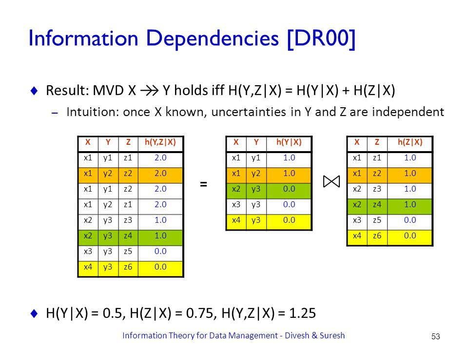 Information Dependencies [DR00]  Result: MVD X →→ Y holds iff H(Y,Z|X) = H(Y|X) + H(Z|X) – Intuition: once X known, uncertainties in Y and Z are independent  H(Y|X) = 0.5, H(Z|X) = 0.75, H(Y,Z|X) = 1.25 = XYh(Y|X) x1y11.0 x1y21.0 x2y30.0 x3y30.0 x4y30.0 XZh(Z|X) x1z11.0 x1z21.0 x2z31.0 x2z41.0 x3z50.0 x4z60.0 XYZh(Y,Z|X) x1y1z12.0 x1y2z22.0 x1y1z22.0 x1y2z12.0 x2y3z31.0 x2y3z41.0 x3y3z50.0 x4y3z60.0 53 Information Theory for Data Management - Divesh & Suresh