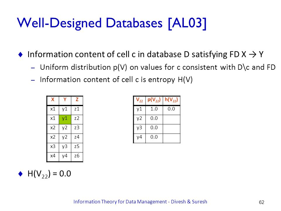 Well-Designed Databases [AL03]  Information content of cell c in database D satisfying FD X → Y – Uniform distribution p(V) on values for c consistent with D\c and FD – Information content of cell c is entropy H(V)  H(V 22 ) = 0.0 XYZ x1y1z1 x1y1z2 x2y2z3 x2y2z4 x3y3z5 x4y4z6 V 22 p(V 22 )h(V 22 ) y11.00.0 y20.0 y30.0 y40.0 62 Information Theory for Data Management - Divesh & Suresh