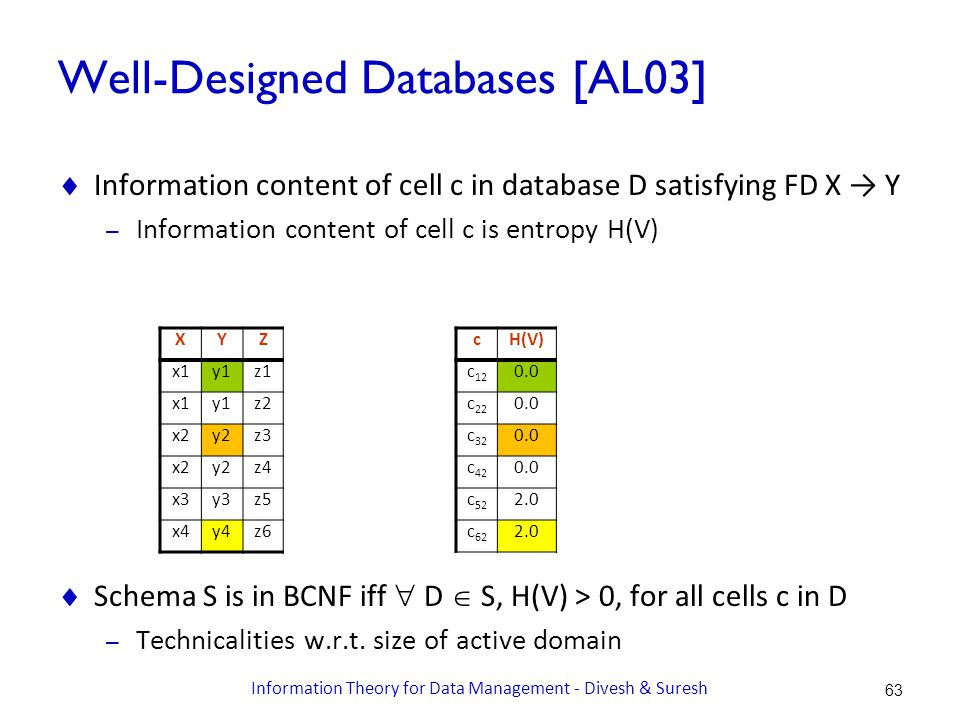 Well-Designed Databases [AL03]  Information content of cell c in database D satisfying FD X → Y – Information content of cell c is entropy H(V)  Schema S is in BCNF iff  D  S, H(V) > 0, for all cells c in D – Technicalities w.r.t.