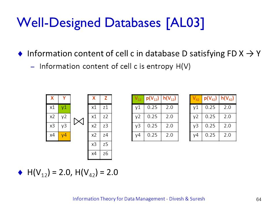Well-Designed Databases [AL03]  Information content of cell c in database D satisfying FD X → Y – Information content of cell c is entropy H(V)  H(V 12 ) = 2.0, H(V 42 ) = 2.0 V 42 p(V 42 )h(V 42 ) y10.252.0 y20.252.0 y30.252.0 y40.252.0 XY x1y1 x2y2 x3y3 x4y4 XZ x1z1 x1z2 x2z3 x2z4 x3z5 x4z6 V 12 p(V 12 )h(V 12 ) y10.252.0 y20.252.0 y30.252.0 y40.252.0 64 Information Theory for Data Management - Divesh & Suresh