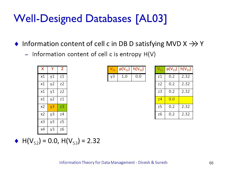 Well-Designed Databases [AL03]  Information content of cell c in DB D satisfying MVD X →→ Y – Information content of cell c is entropy H(V)  H(V 52 ) = 0.0, H(V 53 ) = 2.32 XYZ x1y1z1 x1y2z2 x1y1z2 x1y2z1 x2y3z3 x2y3z4 x3y3z5 x4y3z6 V 52 p(V 52 )h(V 52 ) y31.00.0 V 53 p(V 53 )h(V 53 ) z10.22.32 z20.22.32 z30.22.32 z40.0 z50.22.32 z60.22.32 66 Information Theory for Data Management - Divesh & Suresh