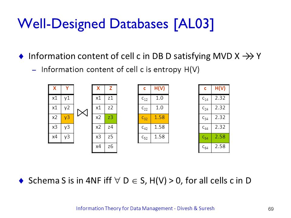 Well-Designed Databases [AL03]  Information content of cell c in DB D satisfying MVD X →→ Y – Information content of cell c is entropy H(V)  Schema S is in 4NF iff  D  S, H(V) > 0, for all cells c in D XY x1y1 x1y2 x2y3 x3y3 x4y3 XZ x1z1 x1z2 x2z3 x2z4 x3z5 x4z6 cH(V) c 12 1.0 c 22 1.0 c 32 1.58 c 42 1.58 c 52 1.58 cH(V) c 14 2.32 c 24 2.32 c 34 2.32 c 44 2.32 c 54 2.58 c 64 2.58 69 Information Theory for Data Management - Divesh & Suresh