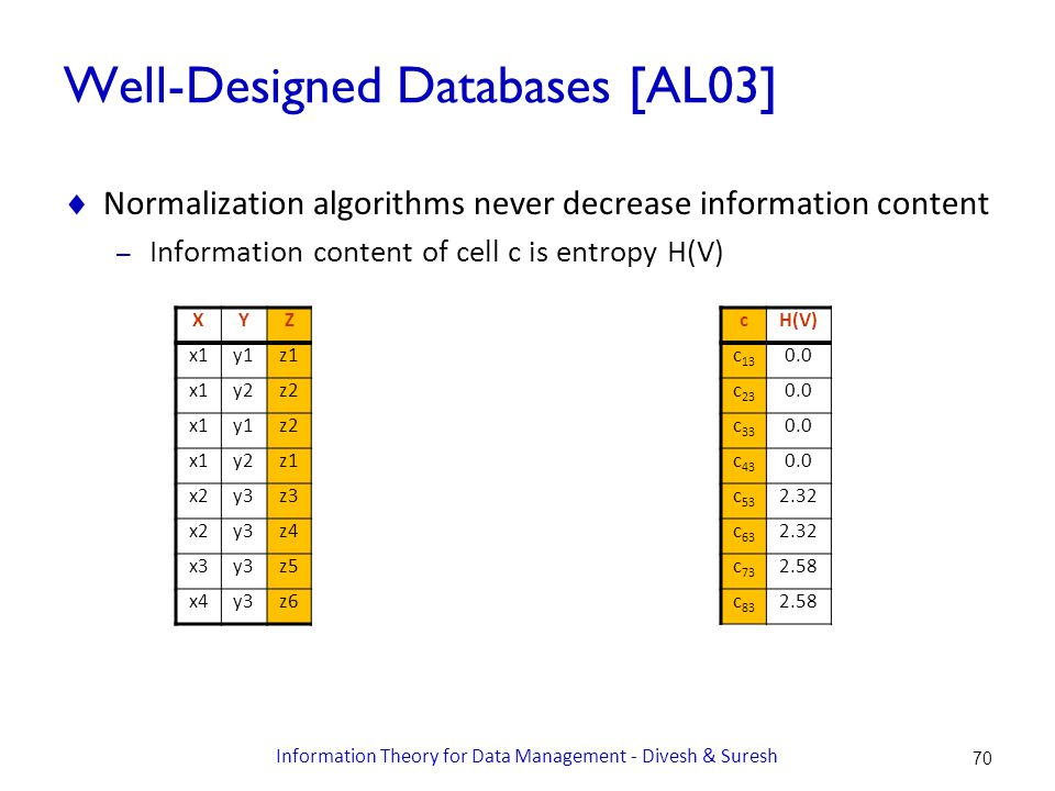 Well-Designed Databases [AL03]  Normalization algorithms never decrease information content – Information content of cell c is entropy H(V) XYZ x1y1z1 x1y2z2 x1y1z2 x1y2z1 x2y3z3 x2y3z4 x3y3z5 x4y3z6 cH(V) c 13 0.0 c 23 0.0 c 33 0.0 c 43 0.0 c 53 2.32 c 63 2.32 c 73 2.58 c 83 2.58 70 Information Theory for Data Management - Divesh & Suresh