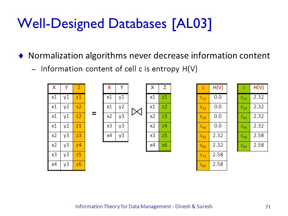 Well-Designed Databases [AL03]  Normalization algorithms never decrease information content – Information content of cell c is entropy H(V) cH(V) c 14 2.32 c 24 2.32 c 34 2.32 c 44 2.32 c 54 2.58 c 64 2.58 XYZ x1y1z1 x1y2z2 x1y1z2 x1y2z1 x2y3z3 x2y3z4 x3y3z5 x4y3z6 XY x1y1 x1y2 x2y3 x3y3 x4y3 XZ x1z1 x1z2 x2z3 x2z4 x3z5 x4z6 = cH(V) c 13 0.0 c 23 0.0 c 33 0.0 c 43 0.0 c 53 2.32 c 63 2.32 c 73 2.58 c 83 2.58 71 Information Theory for Data Management - Divesh & Suresh