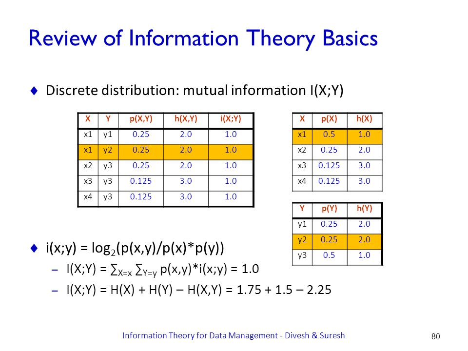 Review of Information Theory Basics  Discrete distribution: mutual information I(X;Y)  i(x;y) = log 2 (p(x,y)/p(x)*p(y)) – I(X;Y) = ∑ X=x ∑ Y=y p(x,y)*i(x;y) = 1.0 – I(X;Y) = H(X) + H(Y) – H(X,Y) = 1.75 + 1.5 – 2.25 XYp(X,Y)h(X,Y)i(X;Y) x1y10.252.01.0 x1y20.252.01.0 x2y30.252.01.0 x3y30.1253.01.0 x4y30.1253.01.0 Xp(X)h(X) x10.51.0 x20.252.0 x30.1253.0 x40.1253.0 Yp(Y)h(Y) y10.252.0 y20.252.0 y30.51.0 80 Information Theory for Data Management - Divesh & Suresh