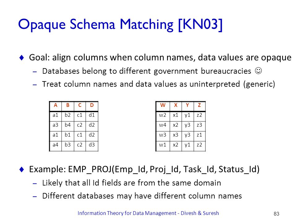 Opaque Schema Matching [KN03]  Goal: align columns when column names, data values are opaque – Databases belong to different government bureaucracies – Treat column names and data values as uninterpreted (generic)  Example: EMP_PROJ(Emp_Id, Proj_Id, Task_Id, Status_Id) – Likely that all Id fields are from the same domain – Different databases may have different column names WXYZ w2x1y1z2 w4x2y3z3 w3x3y3z1 w1x2y1z2 ABCD a1b2c1d1 a3b4c2d2 a1b1c1d2 a4b3c2d3 83 Information Theory for Data Management - Divesh & Suresh