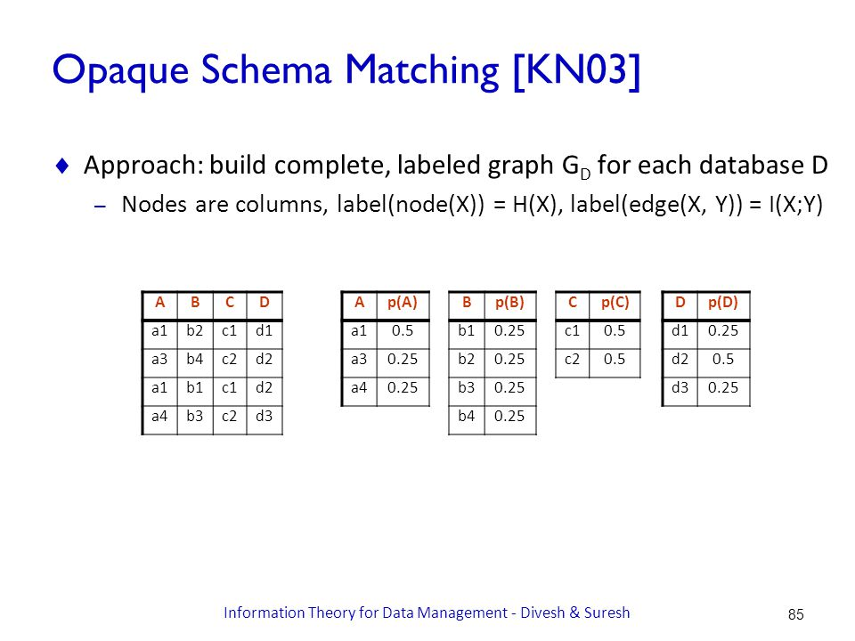 Opaque Schema Matching [KN03]  Approach: build complete, labeled graph G D for each database D – Nodes are columns, label(node(X)) = H(X), label(edge(X, Y)) = I(X;Y) ABCD a1b2c1d1 a3b4c2d2 a1b1c1d2 a4b3c2d3 Ap(A) a10.5 a30.25 a40.25 Bp(B) b10.25 b20.25 b30.25 b40.25 Cp(C) c10.5 c20.5 Dp(D) d10.25 d20.5 d30.25 85 Information Theory for Data Management - Divesh & Suresh