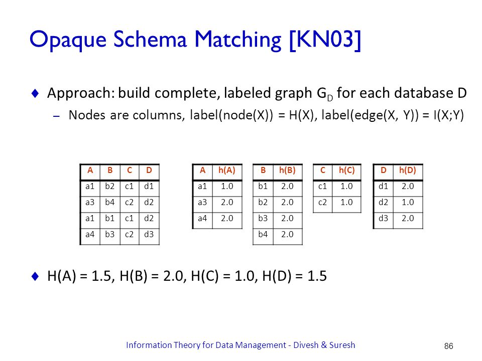 Opaque Schema Matching [KN03]  Approach: build complete, labeled graph G D for each database D – Nodes are columns, label(node(X)) = H(X), label(edge(X, Y)) = I(X;Y)  H(A) = 1.5, H(B) = 2.0, H(C) = 1.0, H(D) = 1.5 ABCD a1b2c1d1 a3b4c2d2 a1b1c1d2 a4b3c2d3 Ah(A) a11.0 a32.0 a42.0 Bh(B) b12.0 b22.0 b32.0 b42.0 Ch(C) c11.0 c21.0 Dh(D) d12.0 d21.0 d32.0 86 Information Theory for Data Management - Divesh & Suresh