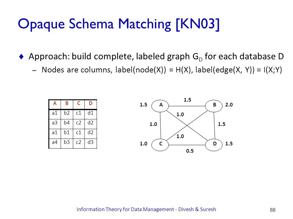 Opaque Schema Matching [KN03]  Approach: build complete, labeled graph G D for each database D – Nodes are columns, label(node(X)) = H(X), label(edge(X, Y)) = I(X;Y) ABCD a1b2c1d1 a3b4c2d2 a1b1c1d2 a4b3c2d3 AB DC 1.5 1.0 2.0 1.5 1.0 1.5 0.5 1.5 1.0 88 Information Theory for Data Management - Divesh & Suresh