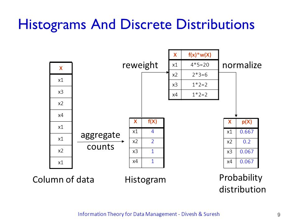 Histograms And Discrete Distributions x1 x2 x1 x4 x2 x3 x1 X Column of data Xf(X) x14 x22 x31 x41 Histogram Xp(X) x10.667 x20.2 x30.067 x40.067 Probability distribution aggregate counts Xf(x)*w(X) x14*5=20 x22*3=6 x31*2=2 x41*2=2 normalizereweight Information Theory for Data Management - Divesh & Suresh 9