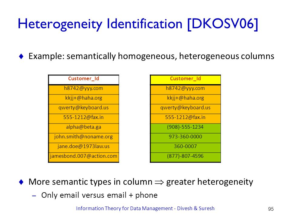 Heterogeneity Identification [DKOSV06]  Example: semantically homogeneous, heterogeneous columns  More semantic types in column  greater heterogeneity – Only email versus email + phone Customer_Id h8742@yyy.com kkjj+@haha.org qwerty@keyboard.us 555-1212@fax.in alpha@beta.ga john.smith@noname.org jane.doe@1973law.us jamesbond.007@action.com Customer_Id h8742@yyy.com kkjj+@haha.org qwerty@keyboard.us 555-1212@fax.in (908)-555-1234 973-360-0000 360-0007 (877)-807-4596 95 Information Theory for Data Management - Divesh & Suresh