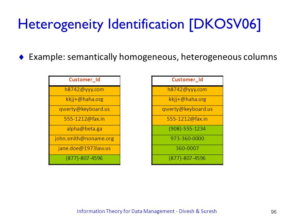 Heterogeneity Identification [DKOSV06]  Example: semantically homogeneous, heterogeneous columns Customer_Id h8742@yyy.com kkjj+@haha.org qwerty@keyboard.us 555-1212@fax.in alpha@beta.ga john.smith@noname.org jane.doe@1973law.us (877)-807-4596 Customer_Id h8742@yyy.com kkjj+@haha.org qwerty@keyboard.us 555-1212@fax.in (908)-555-1234 973-360-0000 360-0007 (877)-807-4596 96 Information Theory for Data Management - Divesh & Suresh