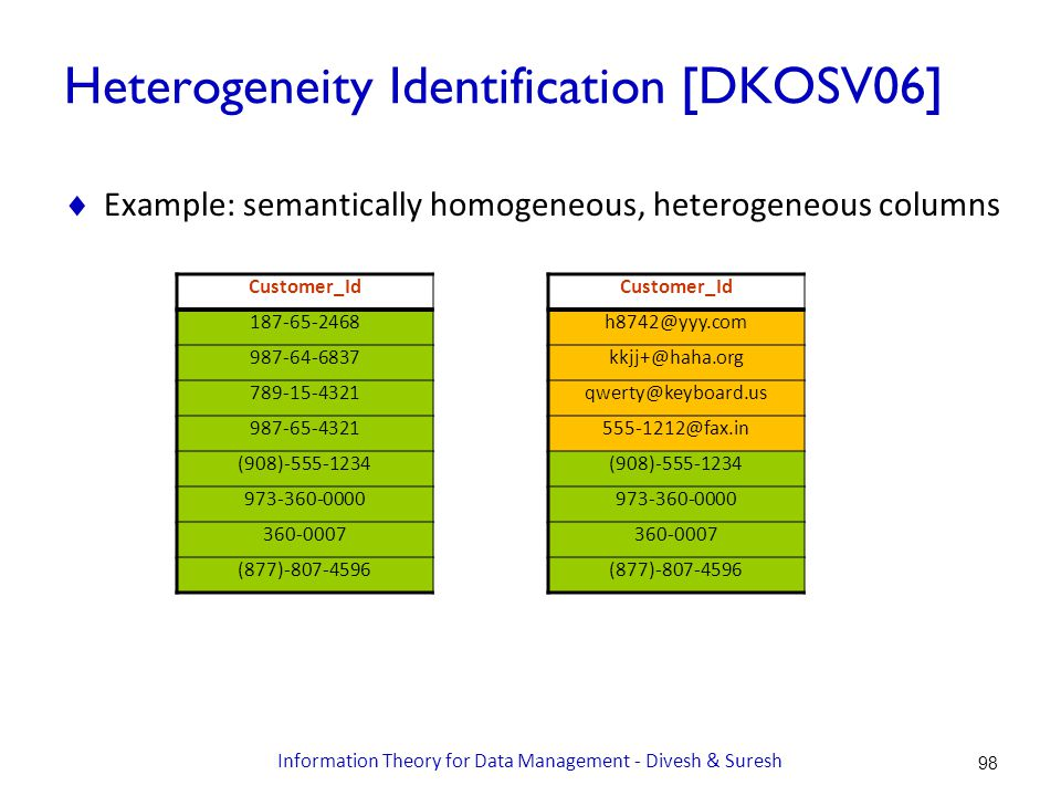 Heterogeneity Identification [DKOSV06]  Example: semantically homogeneous, heterogeneous columns Customer_Id 187-65-2468 987-64-6837 789-15-4321 987-65-4321 (908)-555-1234 973-360-0000 360-0007 (877)-807-4596 Customer_Id h8742@yyy.com kkjj+@haha.org qwerty@keyboard.us 555-1212@fax.in (908)-555-1234 973-360-0000 360-0007 (877)-807-4596 98 Information Theory for Data Management - Divesh & Suresh