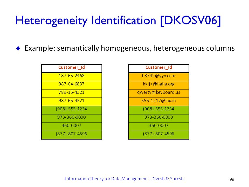 Heterogeneity Identification [DKOSV06]  Example: semantically homogeneous, heterogeneous columns Customer_Id 187-65-2468 987-64-6837 789-15-4321 987-65-4321 (908)-555-1234 973-360-0000 360-0007 (877)-807-4596 Customer_Id h8742@yyy.com kkjj+@haha.org qwerty@keyboard.us 555-1212@fax.in (908)-555-1234 973-360-0000 360-0007 (877)-807-4596 99 Information Theory for Data Management - Divesh & Suresh