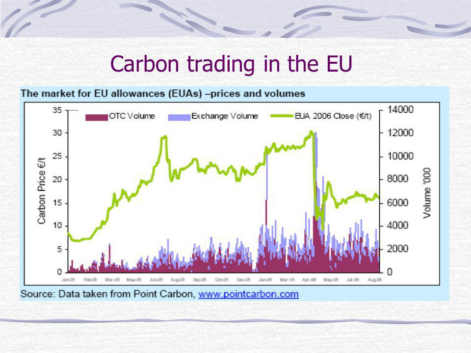 Carbon trading in the EU