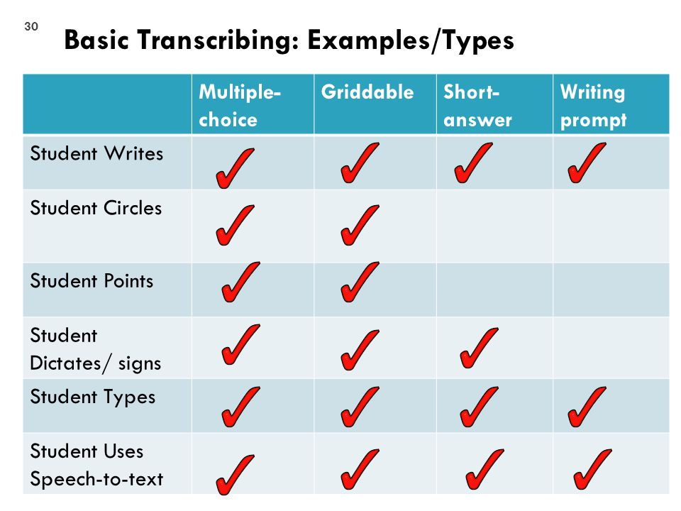 Multiple- choice GriddableShort- answer Writing prompt Student Writes Student Circles Student Points Student Dictates/ signs Student Types Student Uses Speech-to-text Basic Transcribing: Examples/Types 30