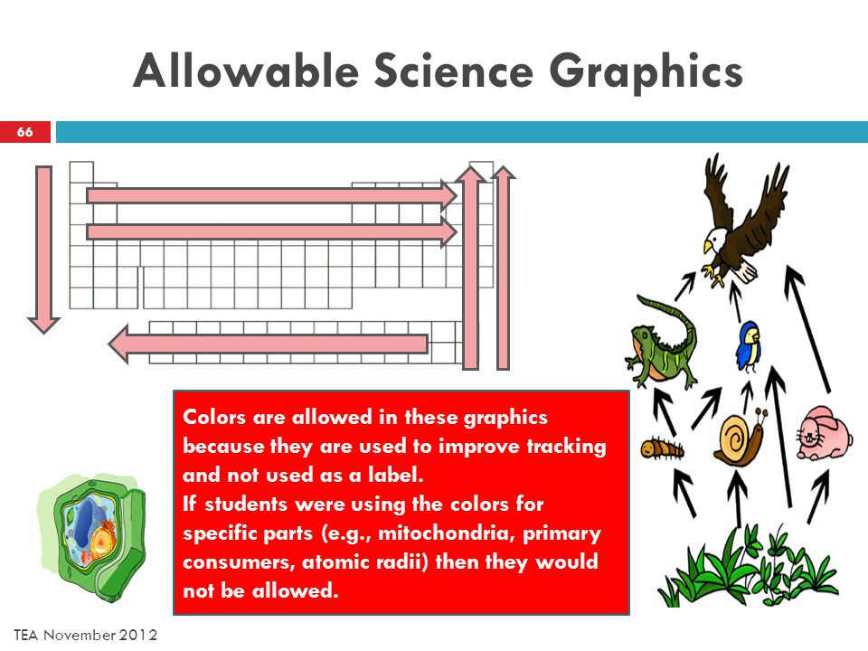 Allowable Science Graphics Colors are allowed in these graphics because they are used to improve tracking and not used as a label.
