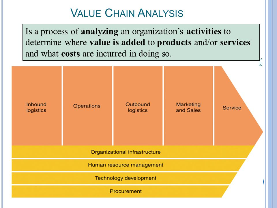 2-14 V ALUE C HAIN A NALYSIS Is a process of analyzing an organization's activities to determine where value is added to products and/or services and what costs are incurred in doing so.